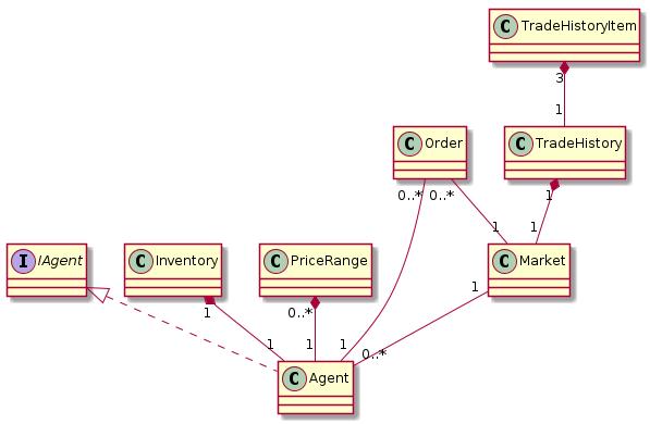 EE4RPG_Class_diagram