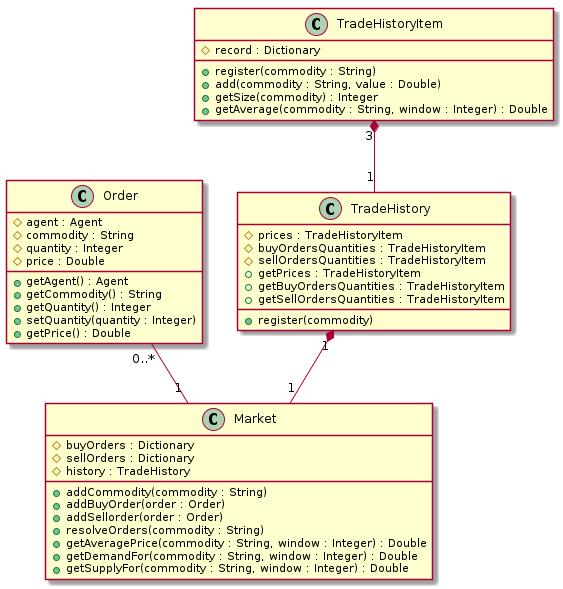 EE4RPG_Class_diagram_1