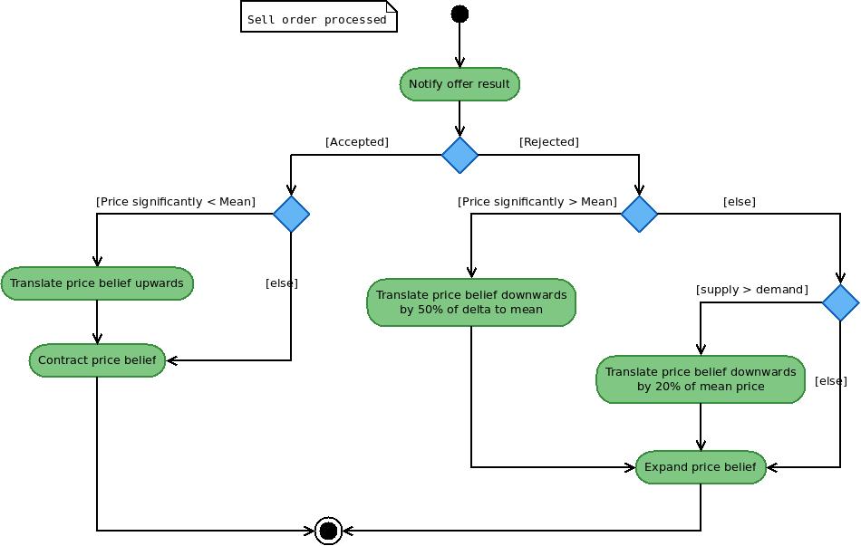 Activity diagram– Price belief update– Sell ordert